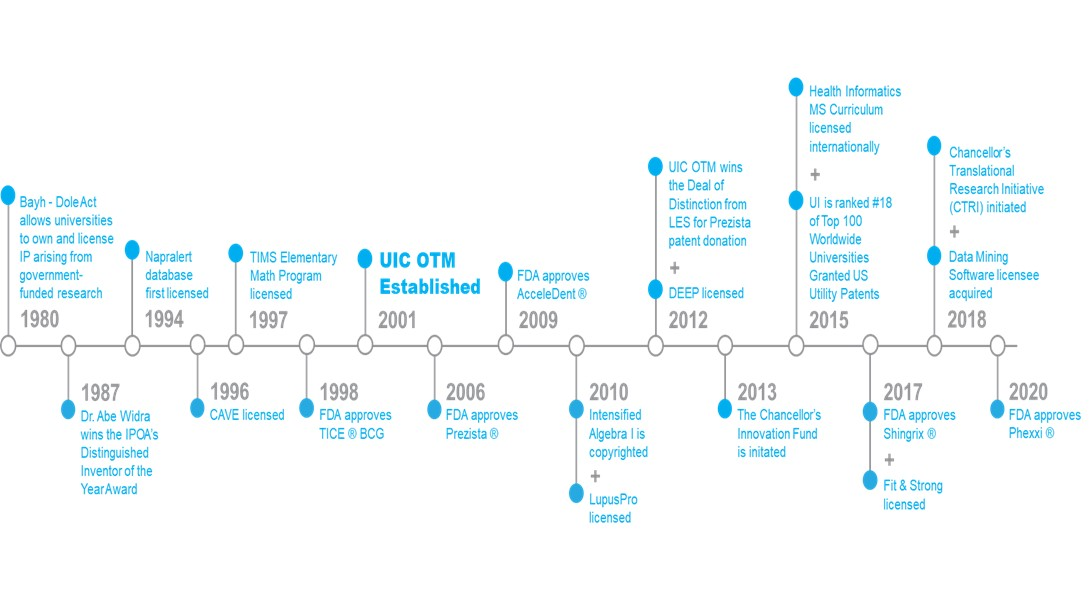 Timeline of UIC Commercialization Efforts since Inception of Bayh Dole